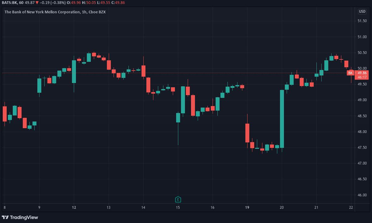 Gold, Stocks, and BTC: Weekly Overview — July 22