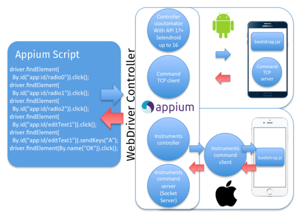 Mobile app testing with appium