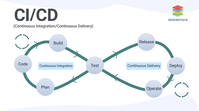 A Quick Guide to Continuous Integration and Continuous Delivery