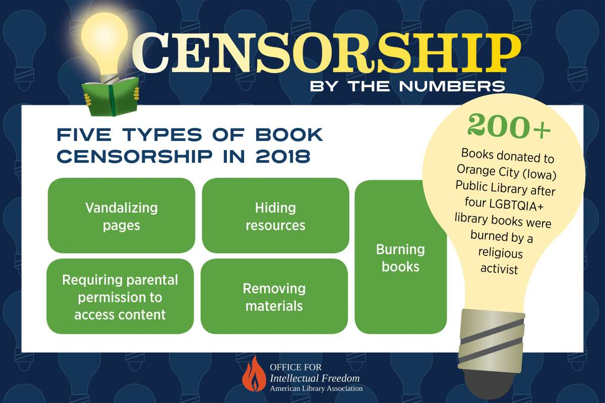 censorshipby the numbers
