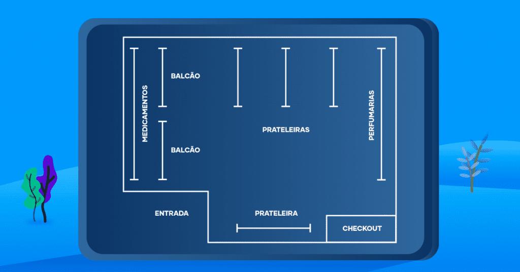 A imagem mostra um modelo de circulação de clientes que ajuda no giro dos produtos de perfumaria mais vendidos em farmácia.