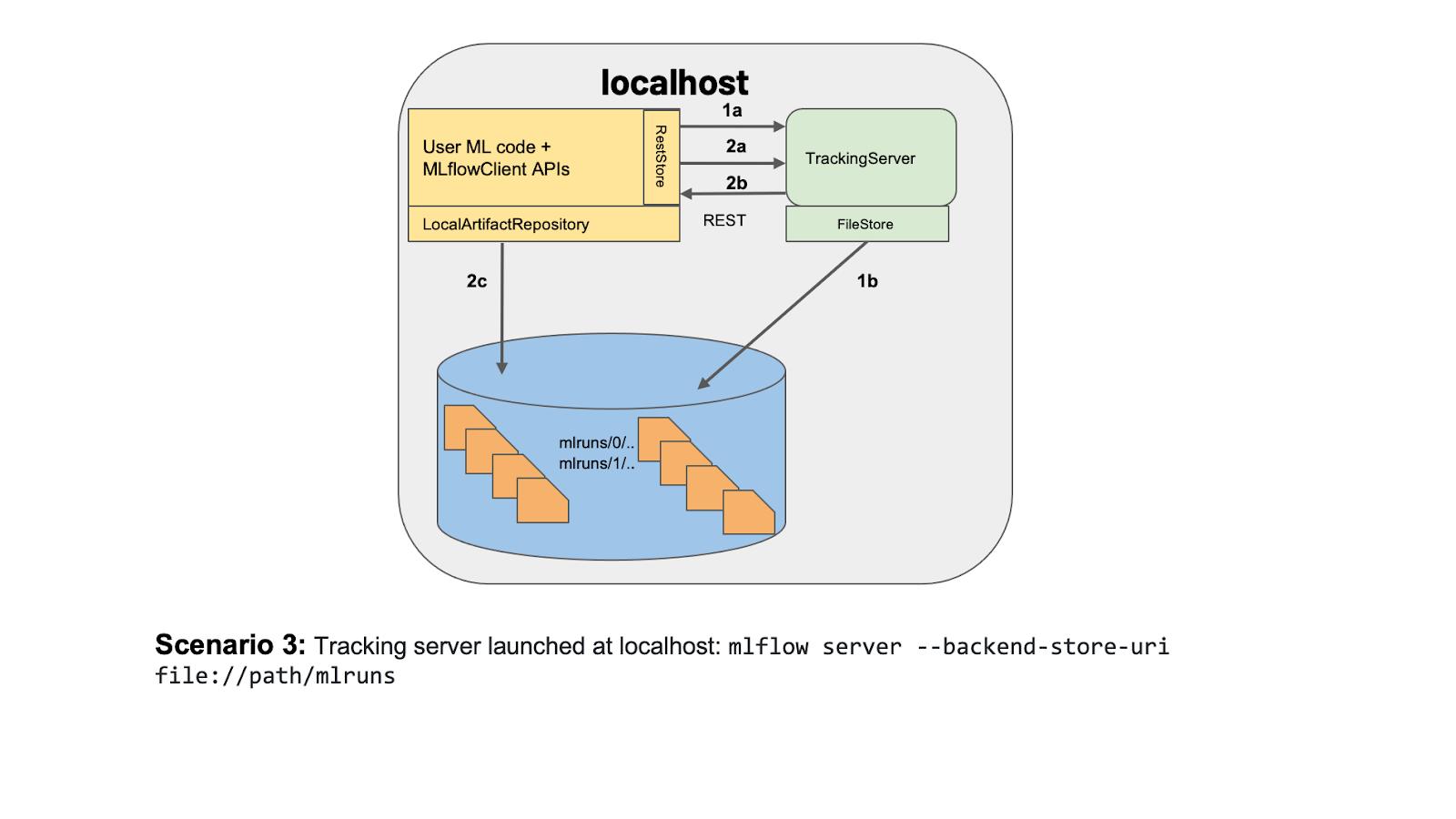 Kubeflow metadata alternatives MLflow