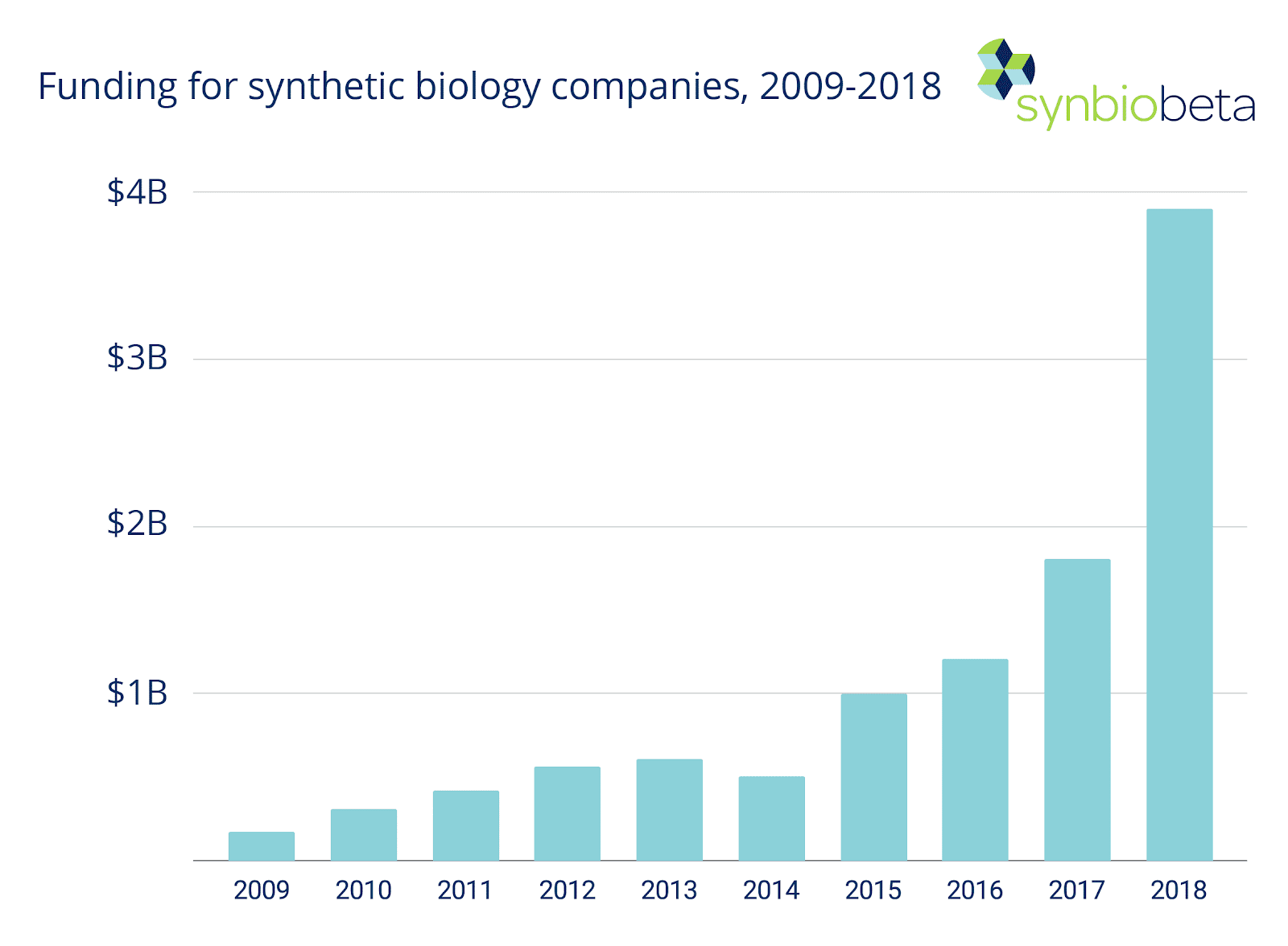 synthetic biology companies