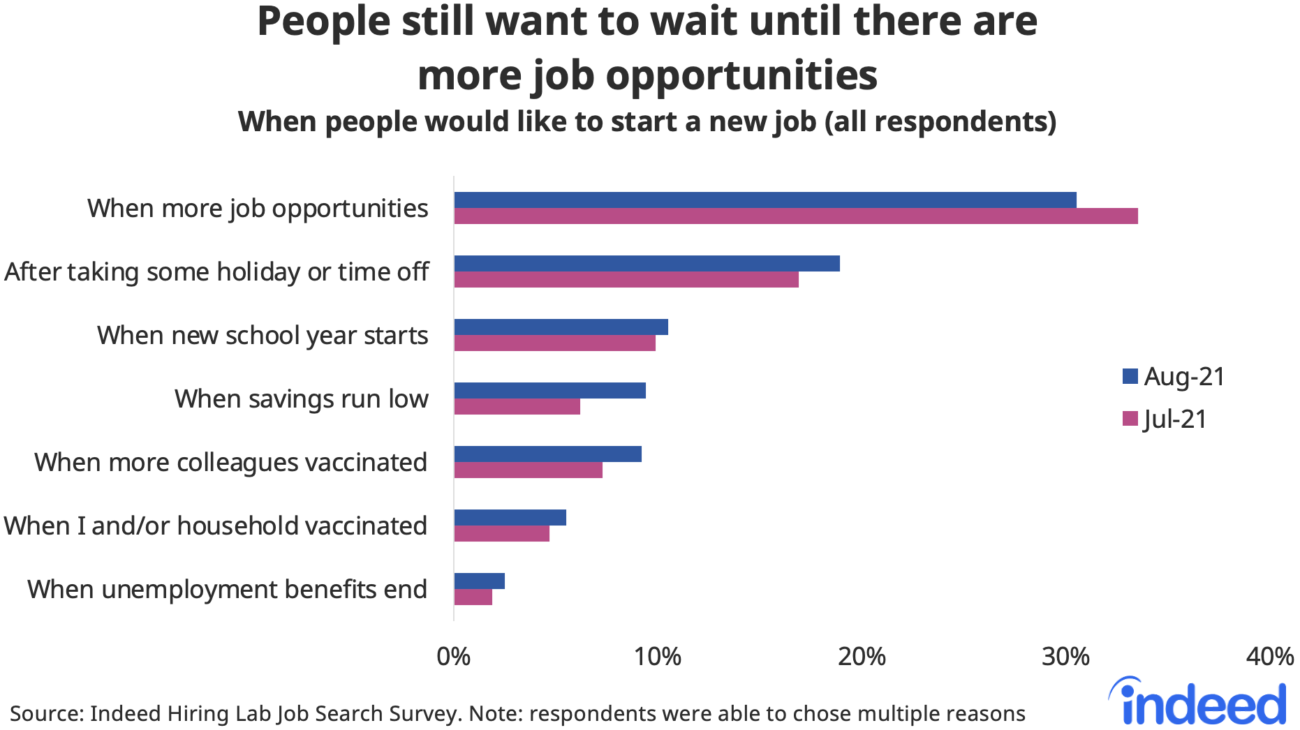 """Bar chart titled """"People still want to wait until there are more opportunities."""""""