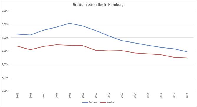Entwicklung der Bruttomietrendite in Hamburg