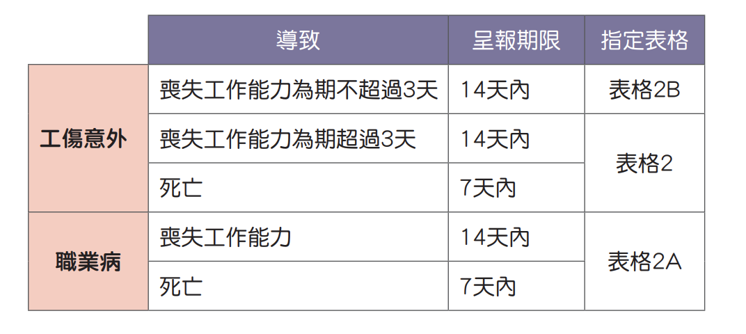 勞工保險-僱員補償條例-僱主-賠償-工傷-法透-LegalClarus-法律知識-中小企-法律問題-法律諮詢-香港律師-律師樓-法律-網上法律