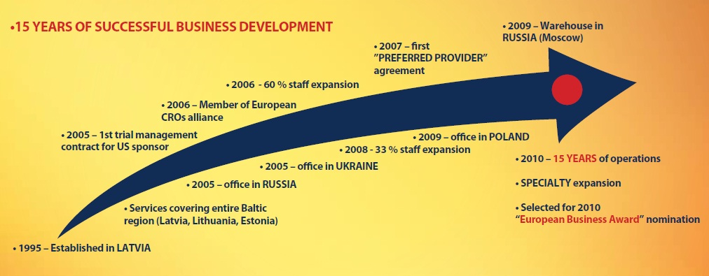 15 years of successful Business Development
