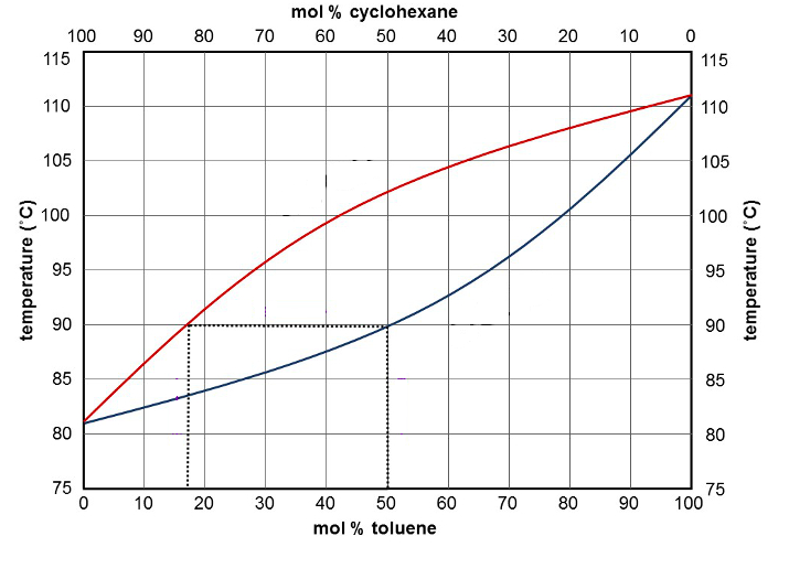 boiling point of cyclohexane