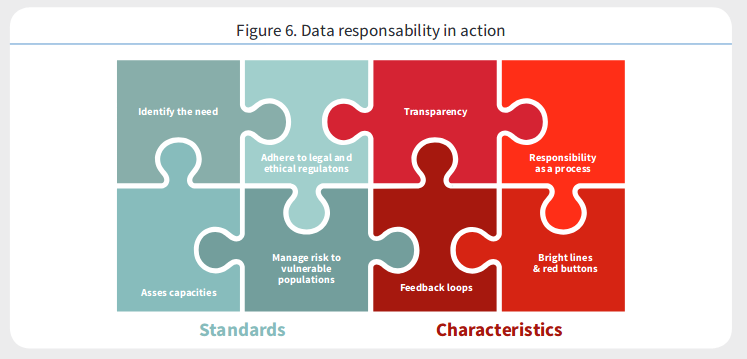 A graphic illustrating the OCHA's standards for and characteristics of data responsibility represented as interlocking puzzle pieces. Those who practice machine learning for disaster relief should consider such ethical frameworks.