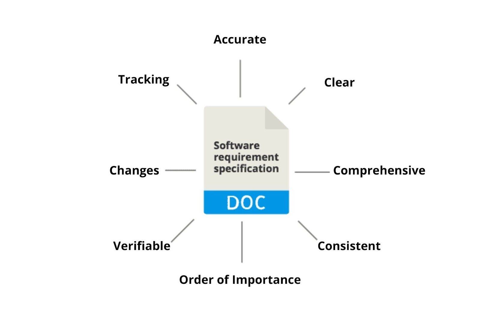 Features of Software Requirement Specifications