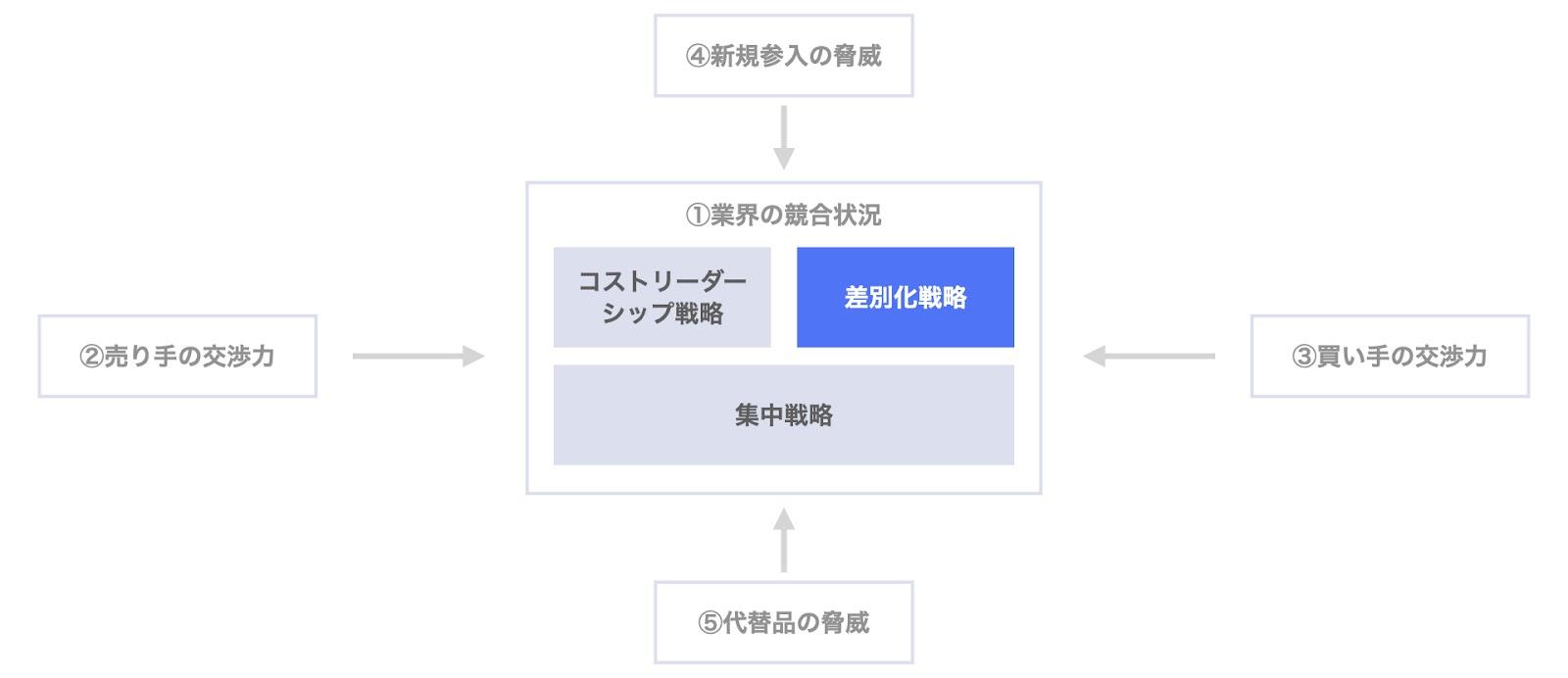 ポーターの3つの基本戦略:差別化戦略とファイブフォース分析の関係