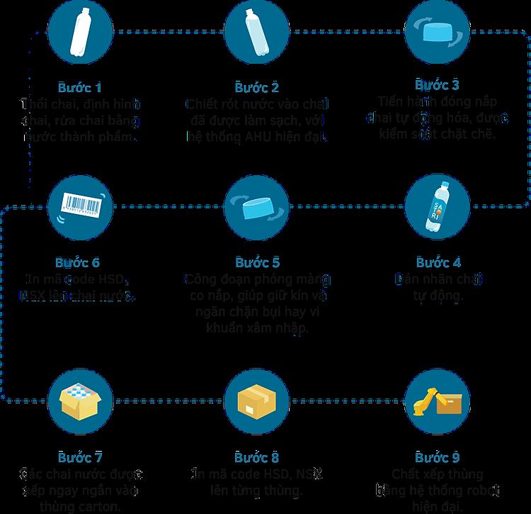 quy trình sản xuất nước suối