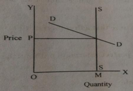 D:\Work from Atanu\H.S. XII Year Economics\Diagram\Untitled-5 copy.jpg