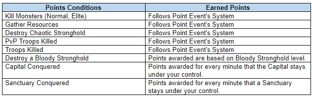 Blood Moon Points