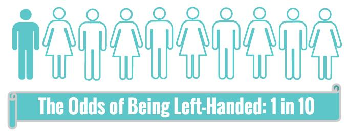 Image result for why people are left handed