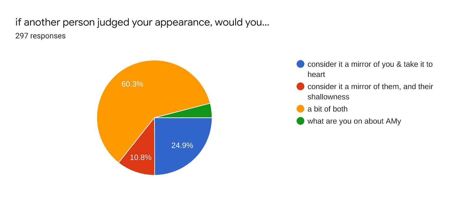 Forms response chart. Question title: if another person judged your appearance, would you.... Number of responses: 297 responses.