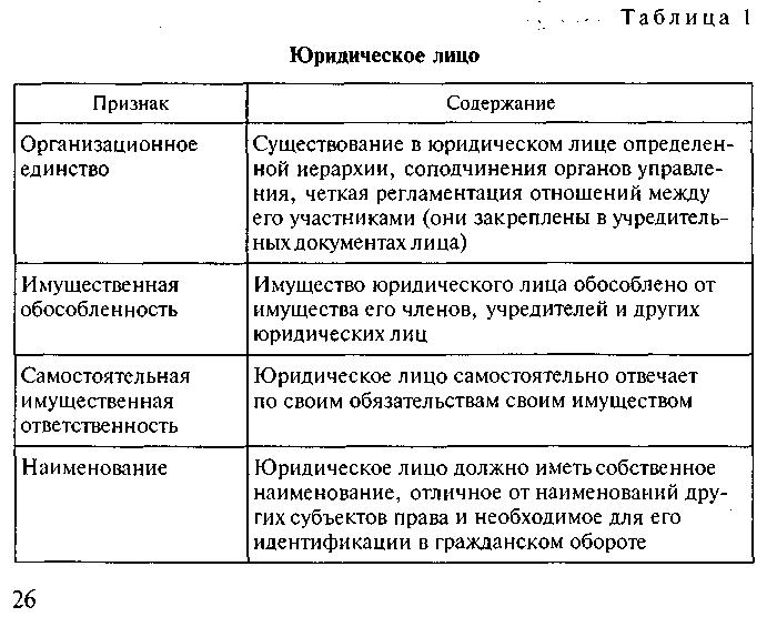 12. что не является признаком юр.лица