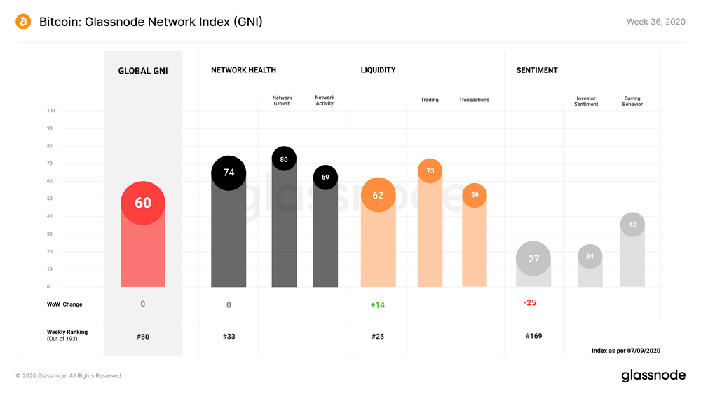 gráfico com diversos índices onchain