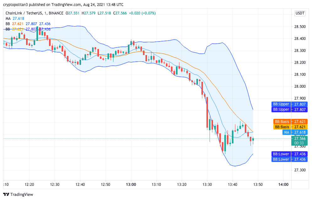 Chainlink Price Analysis: LINK/USD to retrace below $28 in the next 24 hours 1
