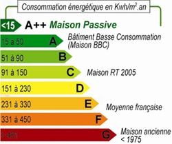 Quelle est la consommation électrique de ma maison? | My Electricity.fr