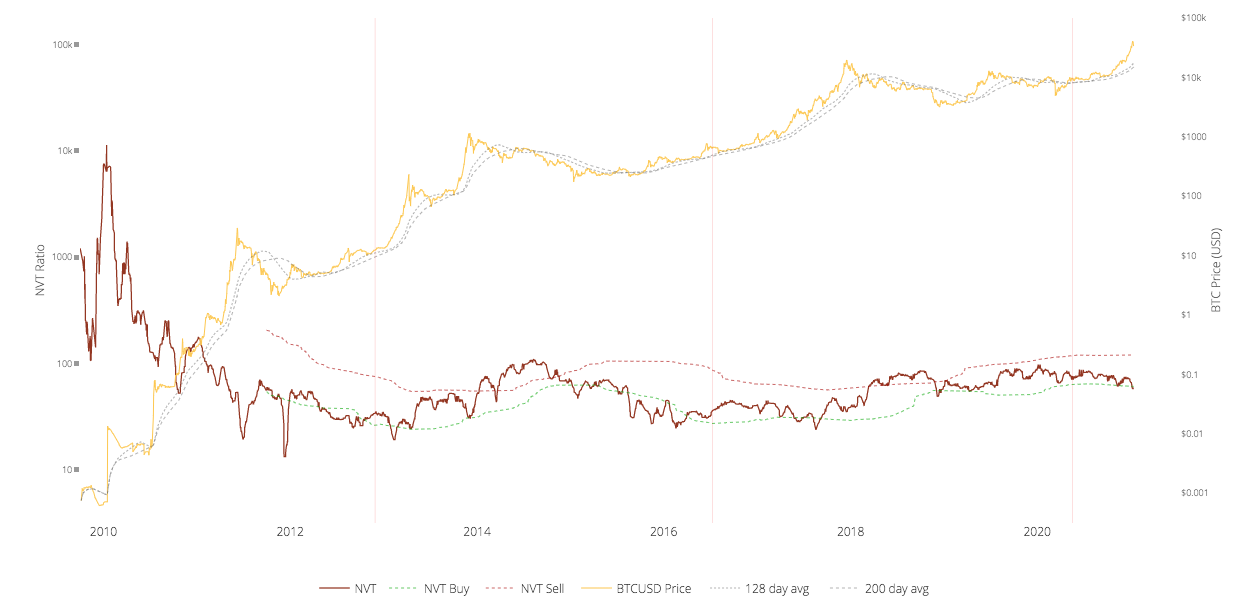 Графики цены биткоина и коэффициента NVT.