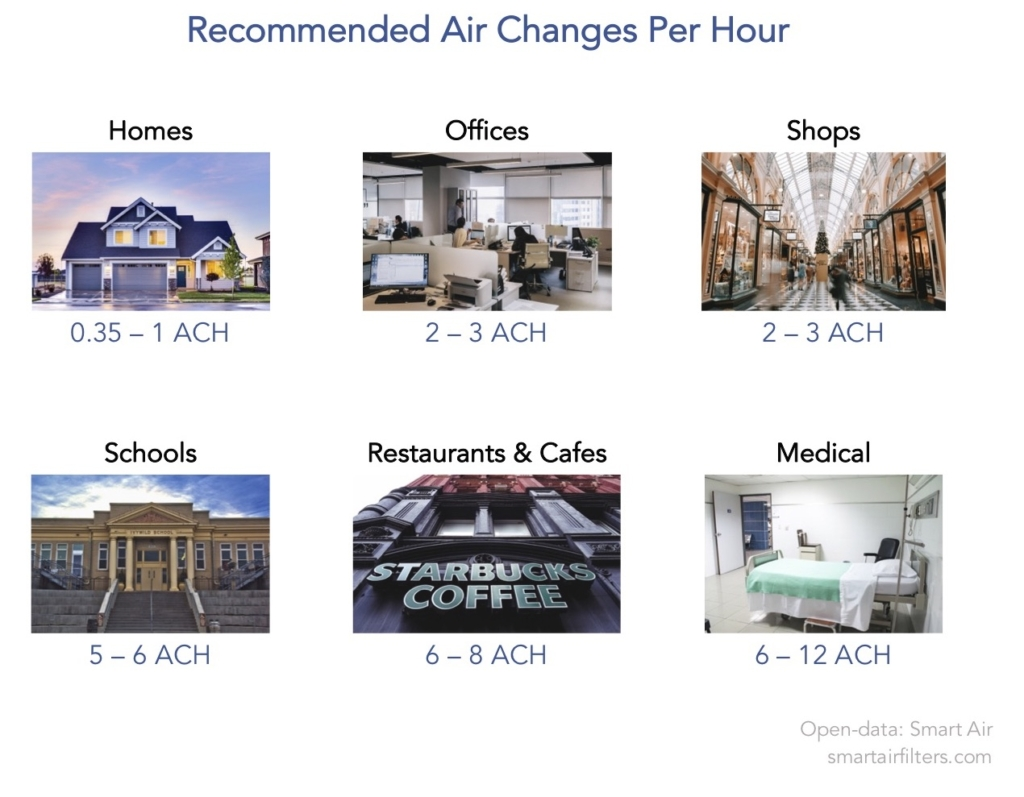 Recommended air changes per hour for COVID in homes offices schools restaurants and hospitals