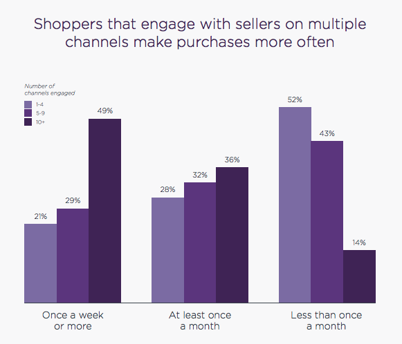 Bar graph showing how often customers shop on multiple channels