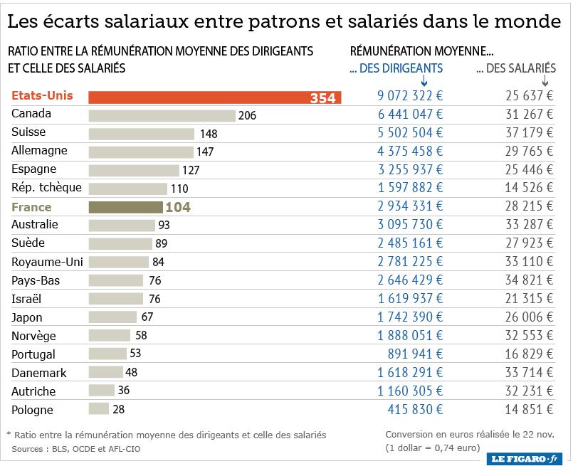Les écarts salariaux entre patrons et salariés dans le monde