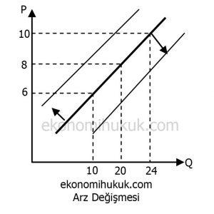 Arz Değişmesi Grafik