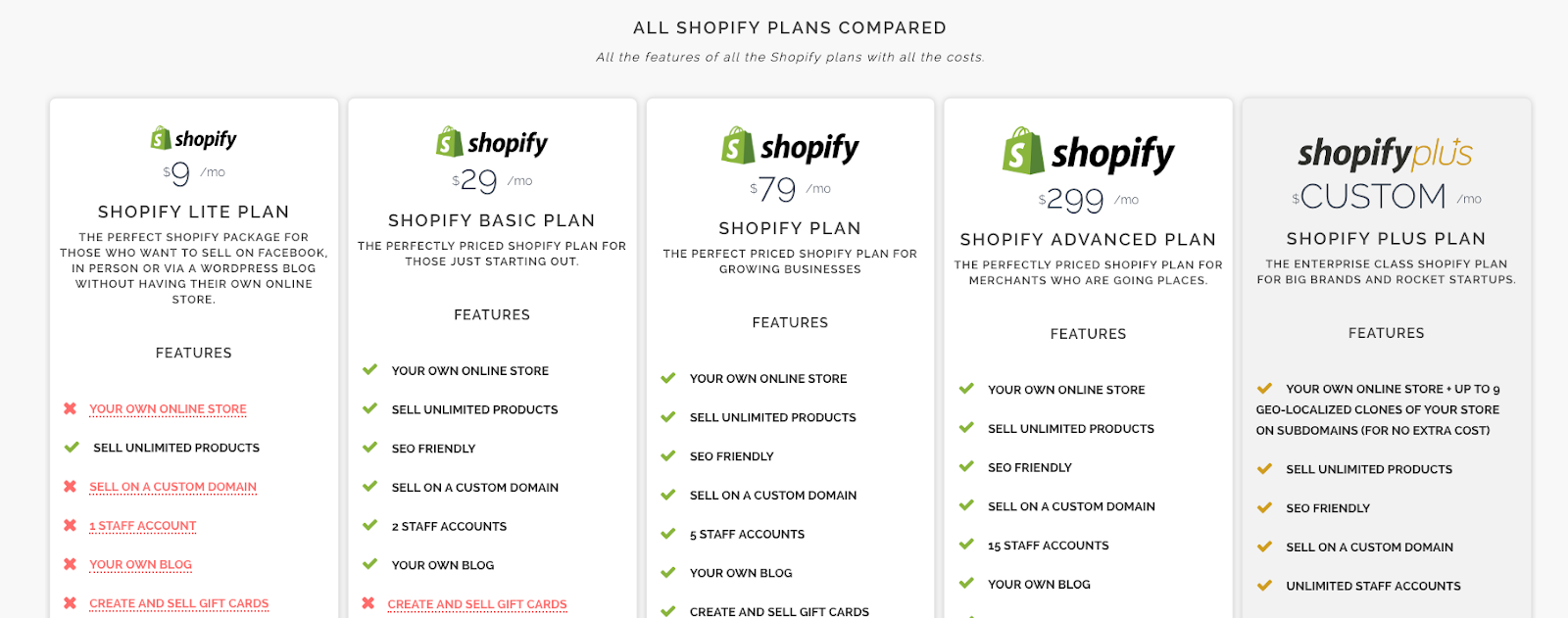 Shopify Plus Pricing