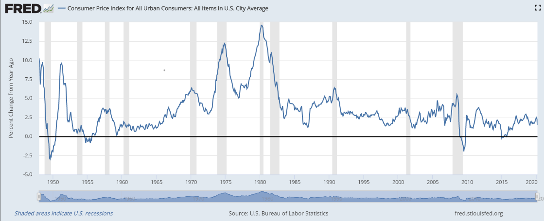Machine generated alternative text: FRED  Consumer Price Index for All Urban Consumers: All Items in U.S. City Average  o  15.0  12.5  10.0  7.5  5.0  2.5  0.0  -2.5  -5.0  1950  1955  1960  1965  1970  1975  1980  1985  1990  1995  2000  2005  2010  2015  2020  0  Shaded areas indicate U.S. recessions  Source: U.S. Bureau of Labor Statistics  fred.stlouisfed.org