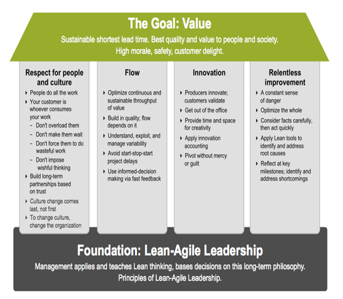 Goals and Foundations of Scaled Agile Framework