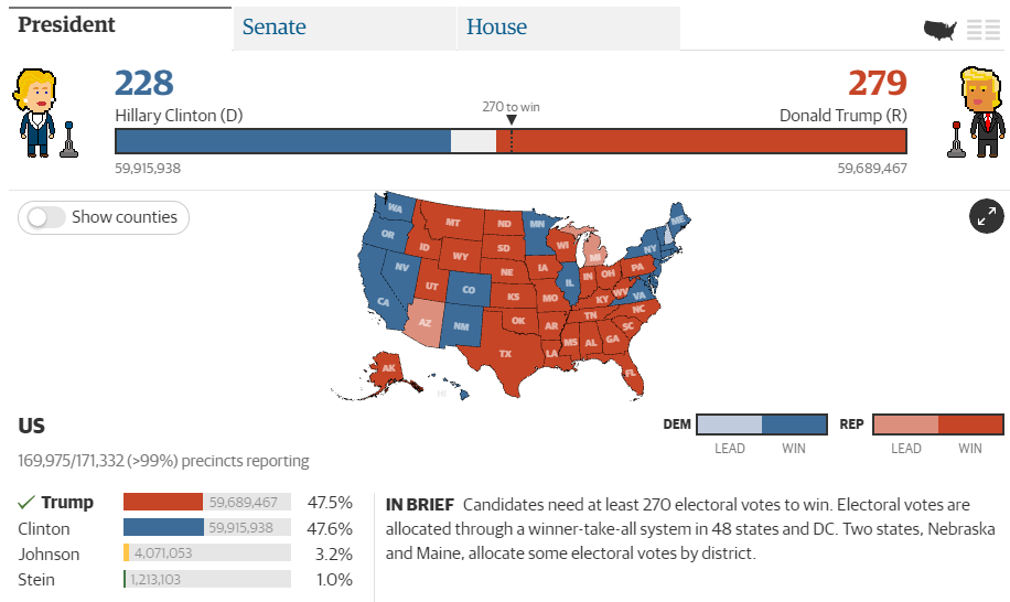 11.9 Election Results from the Guardian.PNG