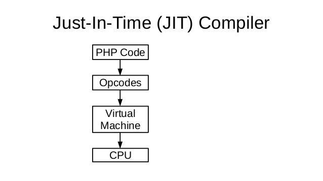 Just-In-Time Compiler in PHP 8