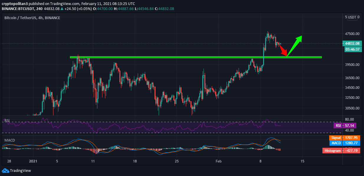 Bitcoin Price Prediction: BTC dropping following rejection at $48K 1