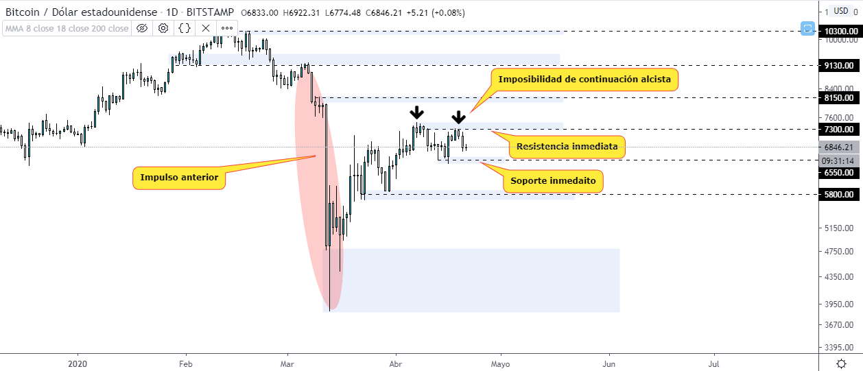 , Bitcoin analysis after falling oil price, Forex-News, Forex-News