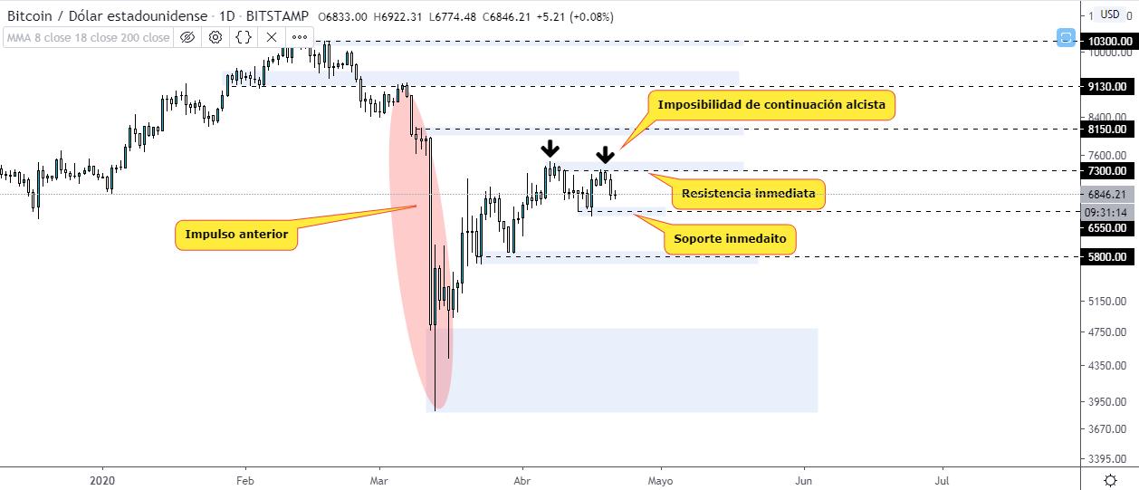 Análisis técnico del gráfico BTC USD luego del desplome del petróleo. Fuente TradingView.