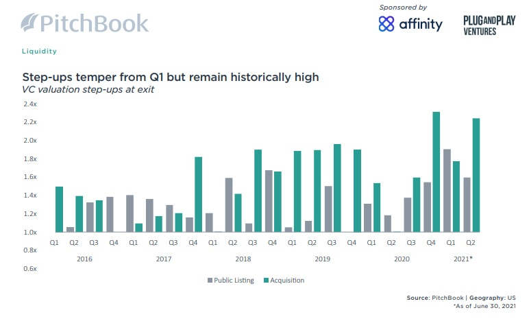 Pitchbook US VC Valuations Report Q2 2021