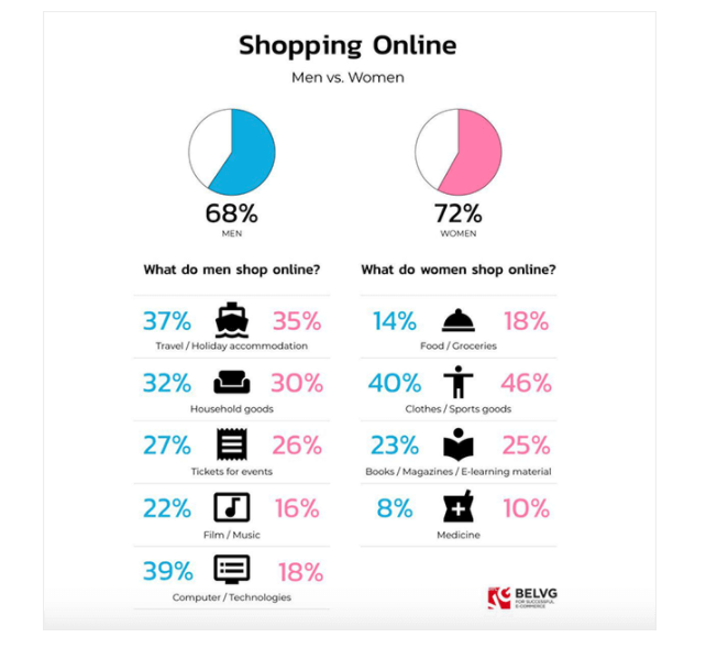 male and femal ecommerce shoppers