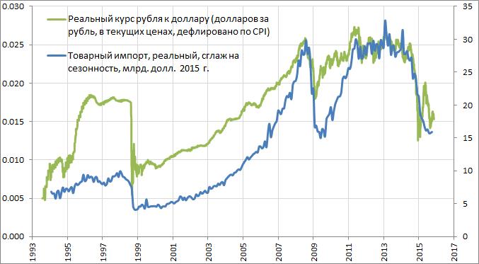 Рубль упал до 65.4/доллар и находится в районе минимумов с начала октября