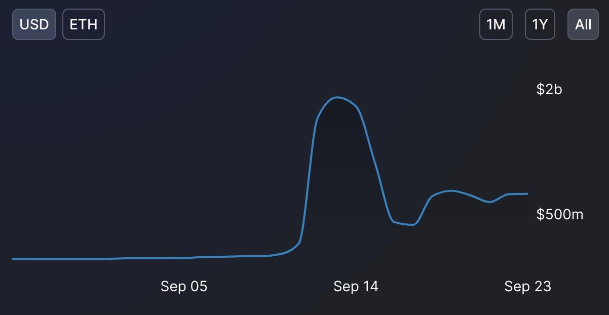 Évolution de la TVL sur Arbitrum avec un pic à 1,81 milliard de dollars