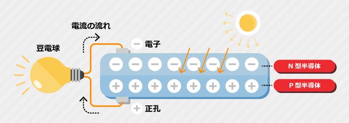 光電効果のイメージ