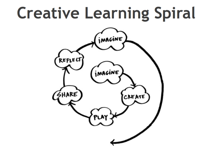 PART 2: HOW TO CO-CREATE: PRACTICAL LESSONS FROM THE FIELD · Works