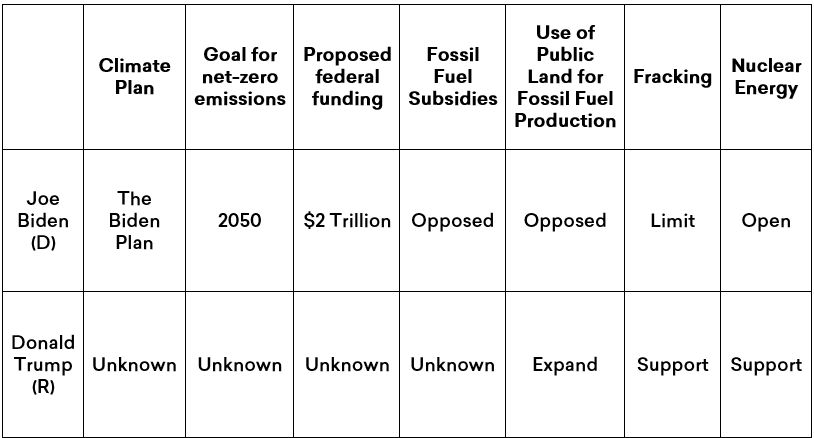 Summary: Joe Biden and Donald Trump's Environmental plans: where the stand on net-zero emissions, federal funding, fossil fuel subsidies, use of public lands, fracking and nuclear energy