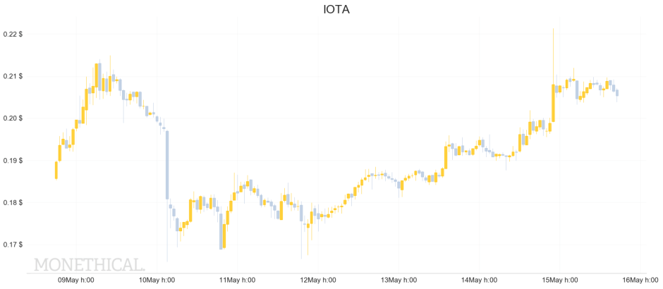 IOTA price graph May 15