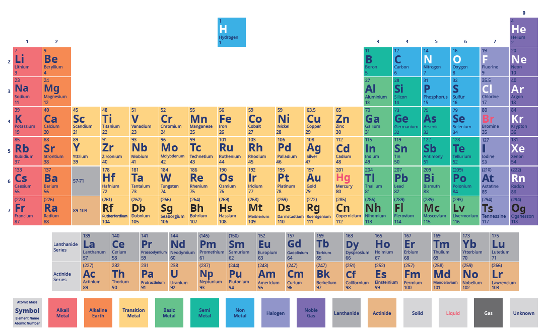 Atomic Structure Revision: The periodic table of elements