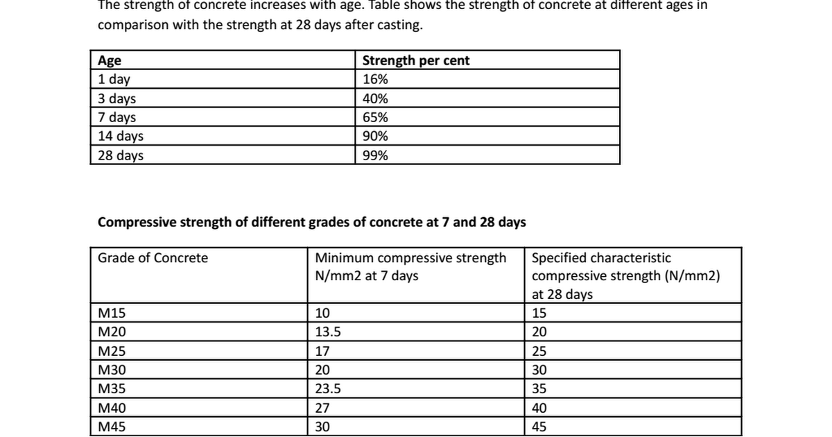 Image result for Percentage strength of concrete at various ages