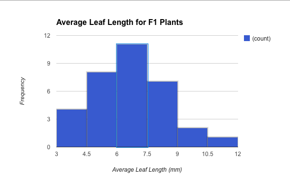 fast plants lab report We used the wisconsin fast plants® 72-hour genetics kit which comes with   with petri dishes and everything you need to do the experiment.