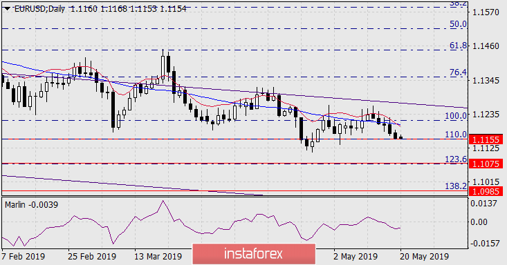 Forecast for EUR/USD on May 20, 2019