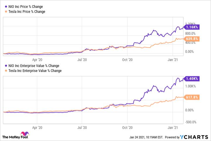 NIO Stock Review, NIO vs Tesla 1 Year Return